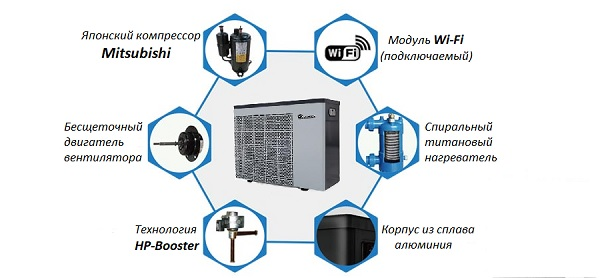 Тепловой насос для бассейна Fairland inverter plus