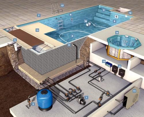Оборудование для бассейна - что стоит покупать?