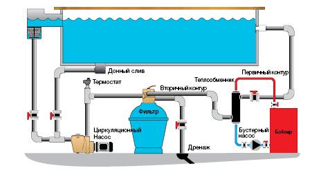 Для чего нужен теплообменник для бассейна Пластины теплообменника Alfa Laval AQ4-FM Петрозаводск